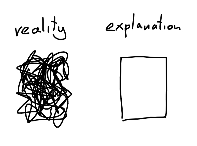 Reality, a shapeless squiggly doodle, vs explanation, a clean rectangle.